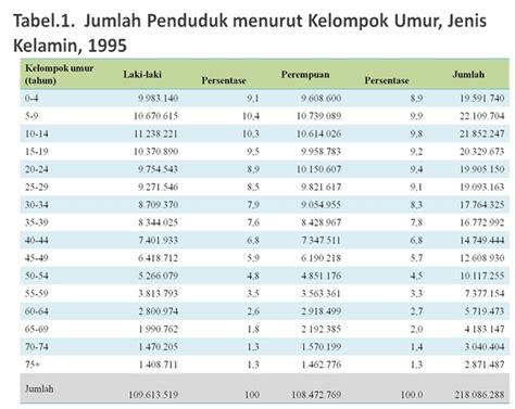 Komposisi Bahasa Indonesia Lamuddin dimensi hidup komposisi penduduk indonesia