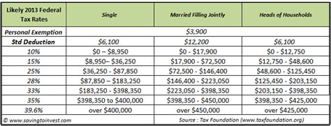2011 irs tax tables fiscal cliff deal and what s ahead in 2013 for taxes on
