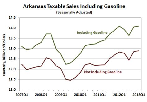 state of arkansas department of finance and administration collection section arkansas economist 187 arkansas taxable sales 2013 q1