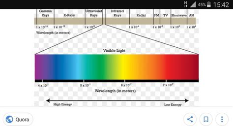 what color of visible light has the highest energy which color light has the greatest energy quora