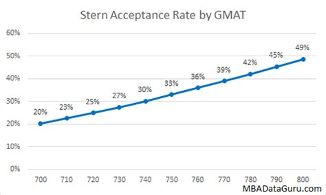 Nyu Mba Gmat Score by Acceptance Rate Analysis Mba Data Guru