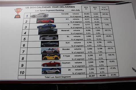 2014 corvette stingray stats official 2014 corvette stingray production totals 37 288