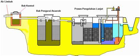 Kaporit Tablet Filter Air Saringan Air Water Heater 20 pengolahan limbah domestik sistem aerob anaerob water