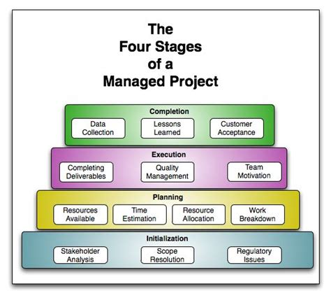 Five Phases Of Project Management Essay by Work Breakdown Structure Project Management Search Business Management