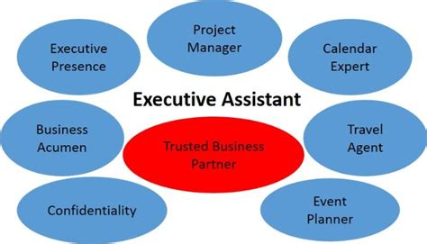 today s executive assistant what s in a title linkedin