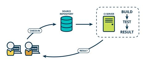 best continuous integration tool the pipeline snap ci news and information on continuous
