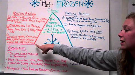film frozen plot plot outline frozen youtube