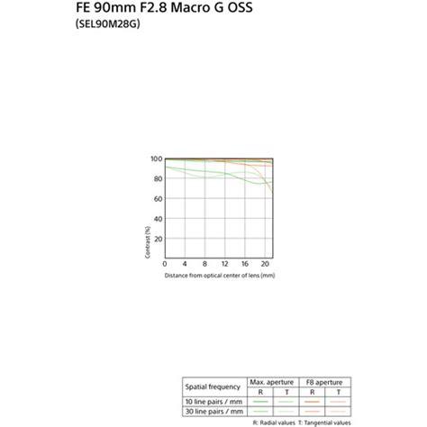 Sony 90mm F 2 8g Oss Macro G Lens lensrentals rent a sony fe 90mm f 2 8 g oss macro