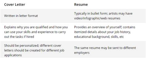 the difference between a cover letter and resume what is the difference between resumes and cover letters