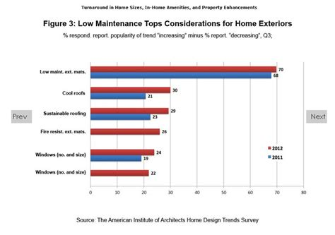 home design trends survey is the american shifting towards density in fill housing and accessibility to amenities