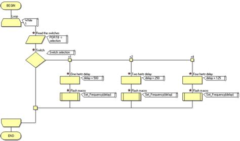 switch flowchart exle flowchart of switch create 28 images flowchart switch