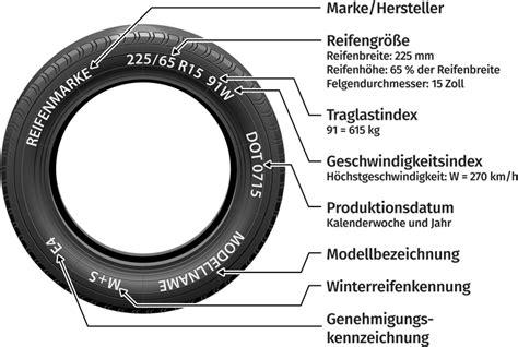 Motorradreifen Bezeichnung by Reifen Felgen Abc Reifenbezeichnung Aufbau