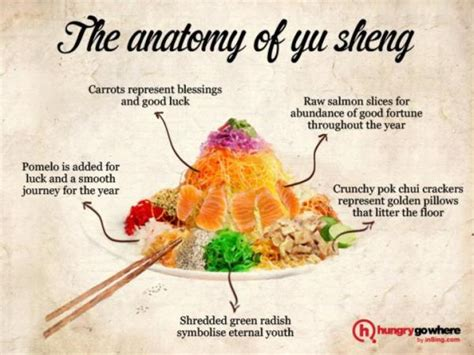 new year yusheng greetings the anatomy of yu sheng sgforums
