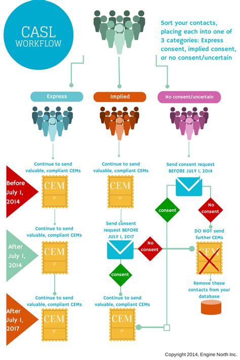 compliance workflow infographic casl compliance workflow engine