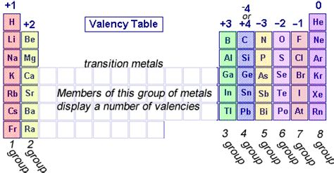 printable periodic table with charges and valence electrons chemistry valency