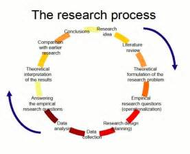 Qualitative Research Methodology Dissertation The Research Process Follow This Link To Find A Bundle
