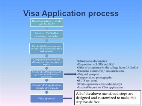 student visa requirements for study in canada canada student visa process