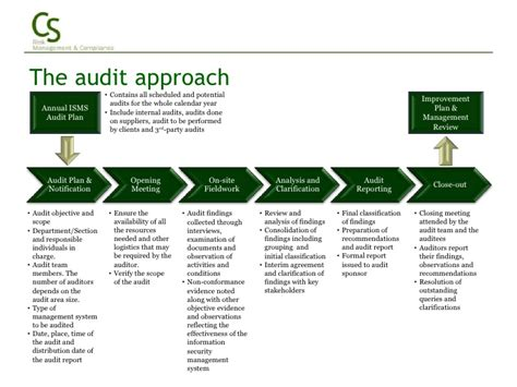 iso27001 audit services