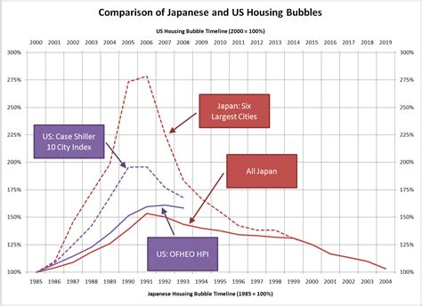 us housing comparing the us and japanese housing bubbles seattle bubble