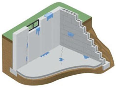 best way to waterproof a basement heartland basement authorities faq waterproofing pros