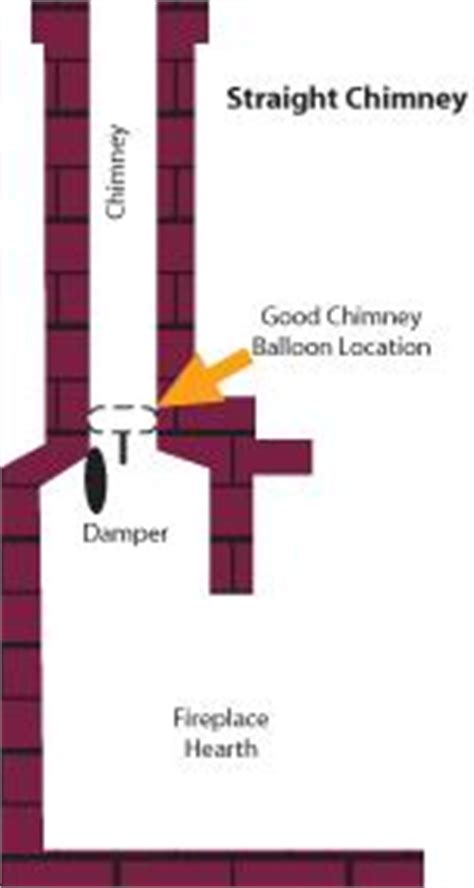 how do i size a fireplace chimney flue for a chimney balloon 174