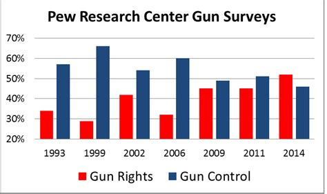 Gun Violence In America Essays by Comparison Of Gun In The Uniteds States To Japan Essay Articlessearchqu X Fc2