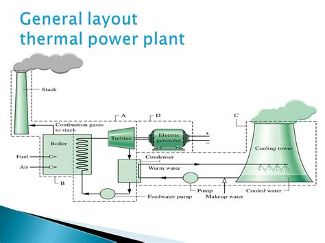 general layout of steam power plant ppt stunning boiler used in thermal power plant contemporary