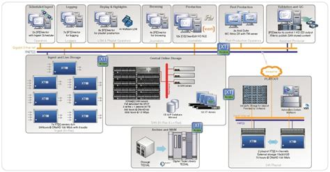 tapeless workflow gol tv tapeless sports production live production tv