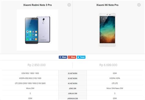 Perbedaan Gopro Dan Xiaomi perbedaan xiaomi redmi dan xiaomi mi jangan salah beli ya