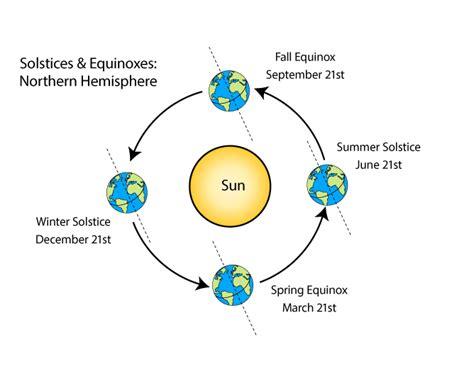 earth seasons diagram what causes seasons to change