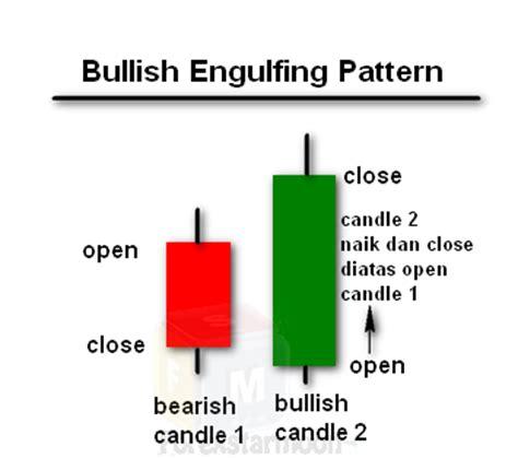 engulfing pattern adalah bullish engulfing forex starmoon