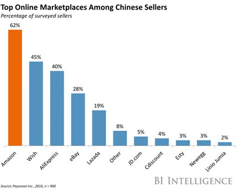 amazon china chinese online retailers prefer to sell on amazon