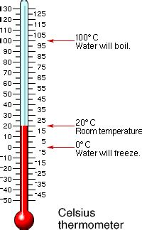 what is room temperature in fahrenheit meaning of celsius