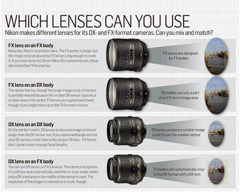 lens for nikon d3200 basic information about nikon d3200 lenses nikon d3200 news