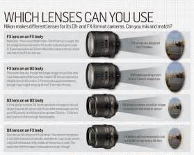 lens nikon d3200 basic information about nikon d3200 lenses nikon d3200