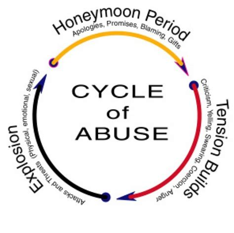 cycle of domestic violence diagram breaking the cycle of abuse quotes quotesgram