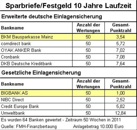 deutsche bank festgeldanlage sicherheit und rendite sparbriefe im test n tv de