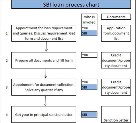 sbi housing loan documents state bank of india home loan sbi home loan process