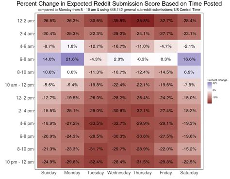 Best Time To Get An Mba Reddit what time should you post to reddit