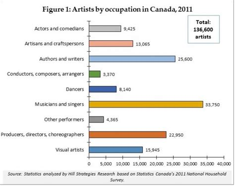 Therapist Salary Canada A Statistical Profile Of Artists And Cultural Workers In