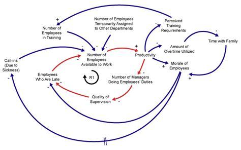 causal loop diagram tool 302 found