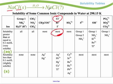 Solubility Tables by Module 1 Solubility Tables