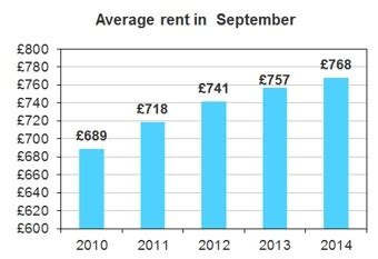 average rent cost average rent in the uk lsl