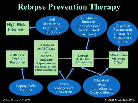 mindfulness based relapse prevention
