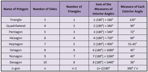 Sum Of Interior Angles Chart by 5 1 Angle Sums Of A Polygon 187 The New Math Academy