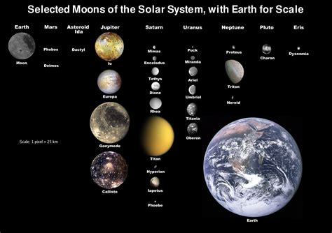 Solar Moon planets tragicocomedia