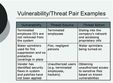 Threat Analysis Report Template Threat Vulnerability Risk Assessment Template Templatezet