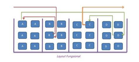 pengertian layout dalam manajemen operasional desain layout manajemen operasional fransisca carindri