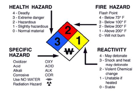 blue section of the nfpa 704 diamond university of north texas