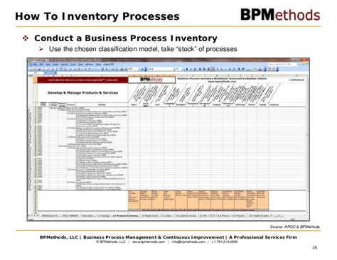 business process inventory template strategy business process management